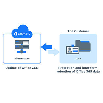 Office 365 needs to be backed up because Microsoft tell us all to do it!